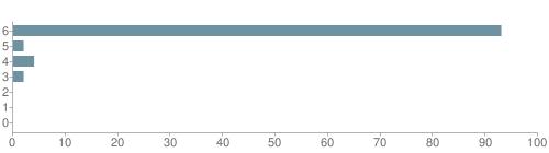 Chart?cht=bhs&chs=500x140&chbh=10&chco=6f92a3&chxt=x,y&chd=t:93,2,4,2,0,0,0&chm=t+93%,333333,0,0,10|t+2%,333333,0,1,10|t+4%,333333,0,2,10|t+2%,333333,0,3,10|t+0%,333333,0,4,10|t+0%,333333,0,5,10|t+0%,333333,0,6,10&chxl=1:|other|indian|hawaiian|asian|hispanic|black|white